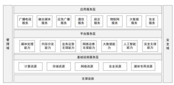 图 2 智慧广电有线网络服务云技术架构示意图
