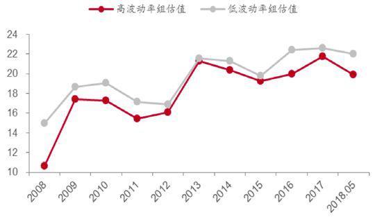 数据来源:Bloomberg,中泰证券研究所