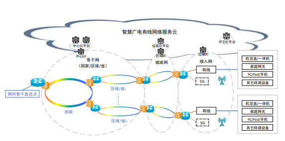 图 1 有线电视网络技术架构示意图