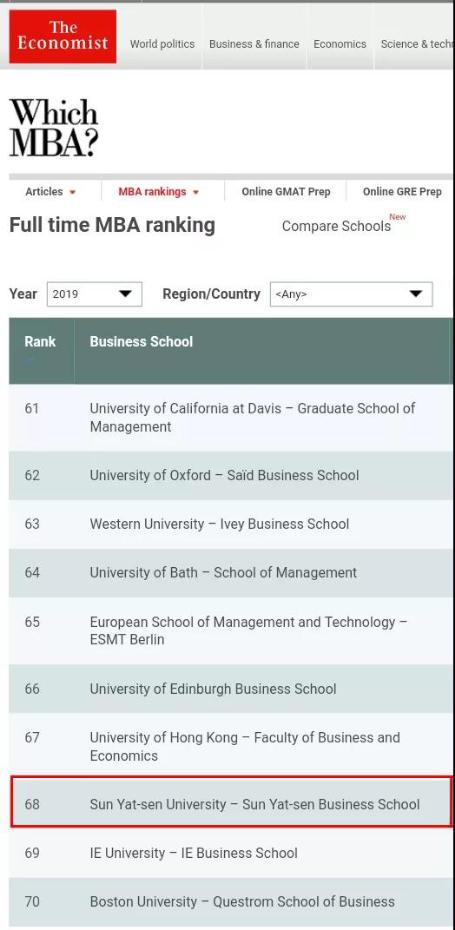 我院MBA位列全球第68名(来源:经济学人官网截图)