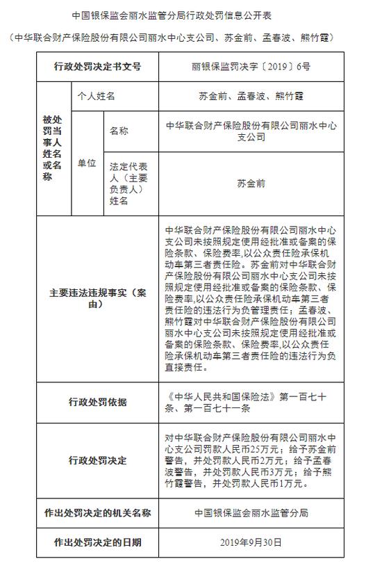 中华联合财险被罚31万元:未按规定使用保险条款