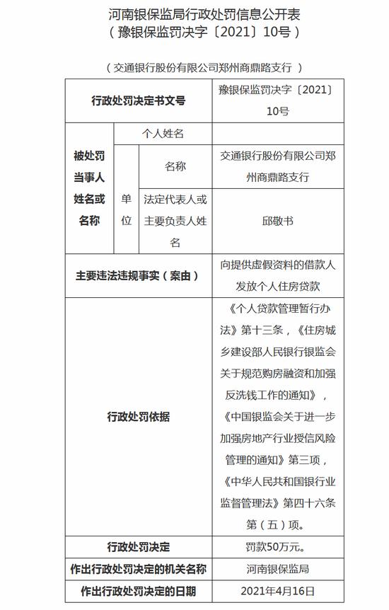 交行郑州商鼎路支行被罚50万:向提供虚假资料借款人
