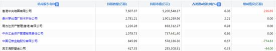 贵州茅台市值突破万亿大关 A股市场排第七