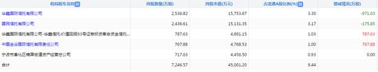 波导股份机构投资者 截至一季末