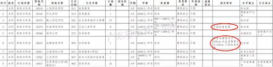 广东省教育考试院公布的《本科体育术科类缺档专业》截图
