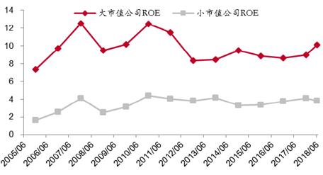 数据来源:Wind,中泰证券研究所