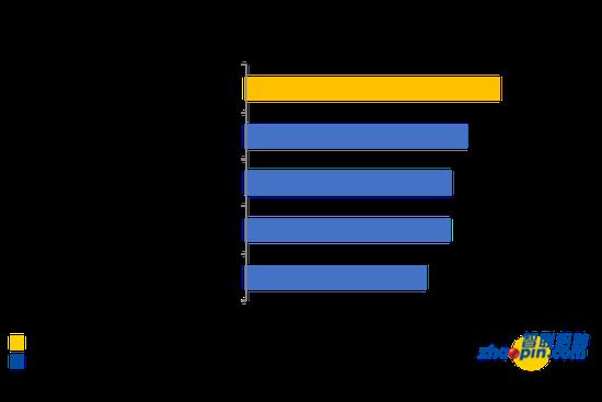 注:该图展示的亮点行业为招聘职位数较多且环比增幅较大的领域。