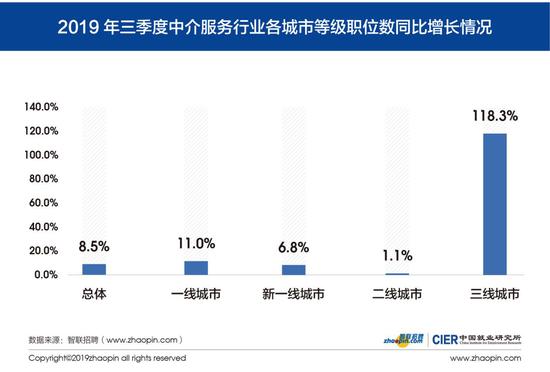 图4 2019年第三季度中介服务行业各城市等级职位数同比增长情况