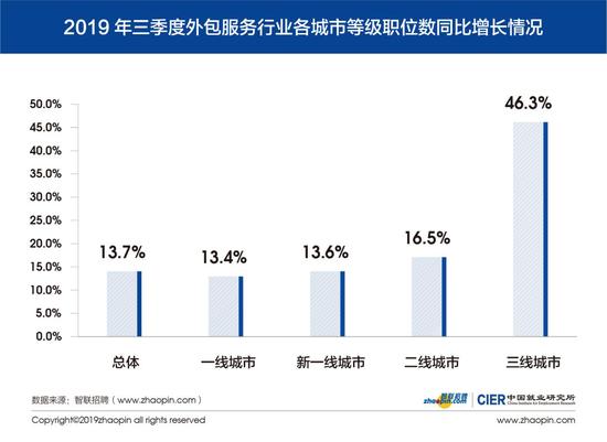 图3 2019年第三季度外包服务行业各城市等级职位数同比增长情况
