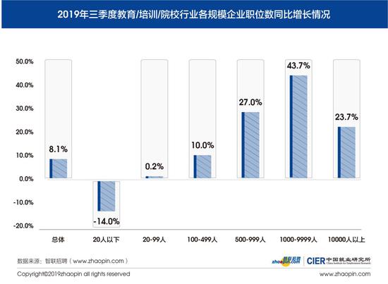 图2 2019年第三季度教育/培训/院校行业各规模企业职位数同比增长情况