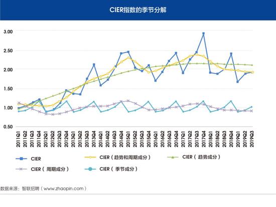 图12 CIER指数的季节分解