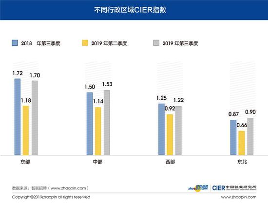图5 不同行政区域CIER指数
