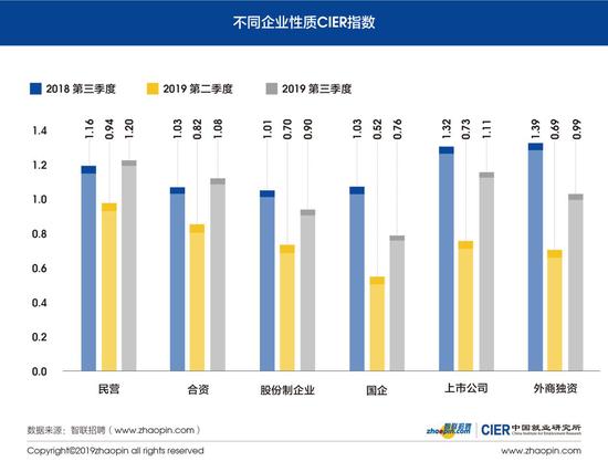 图11 不同企业性质CIER指数