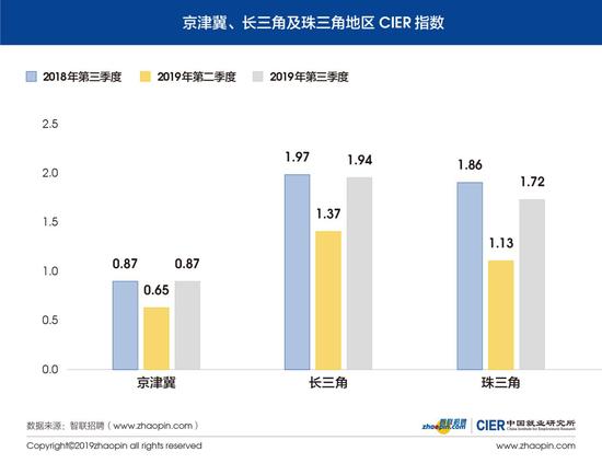 图8 京津冀、长三角及珠三角地区CIER指数
