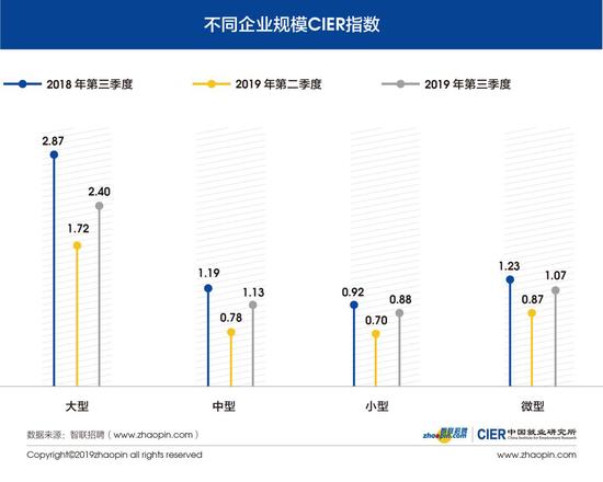 图10 不同企业规模CIER指数