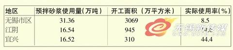 备注:1、以每万平方米建筑需用预拌砂浆1200吨进行估算。   2、由于是开工面积,另外还有厂房等因素,故实际使用率应该略高于上述数据。