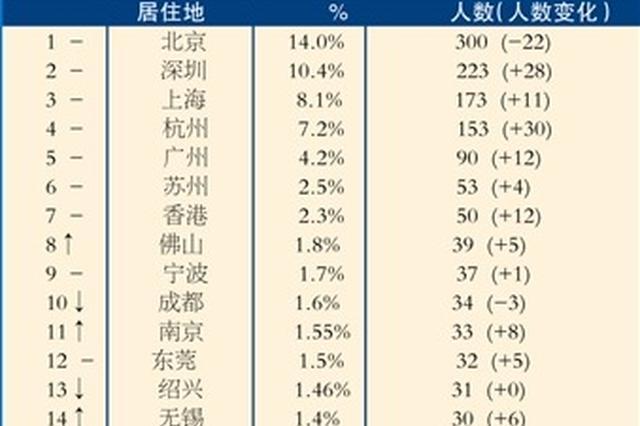 胡润百富榜发布 无锡企业家30人上榜