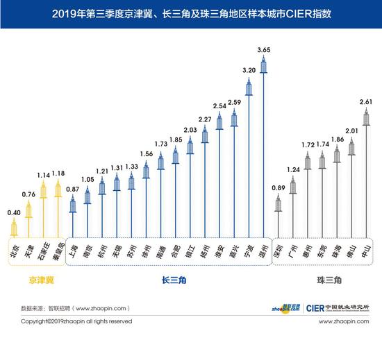 图7 2019年第三季度京津冀、长三角及珠三角地区样本城市CIER指数
