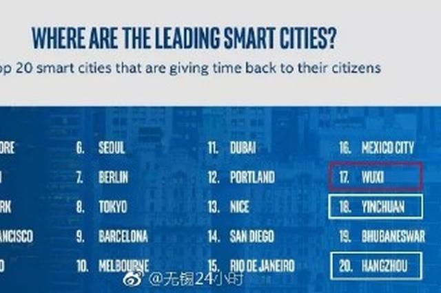 城市效率显著提升  全国智慧城市无锡排名第一