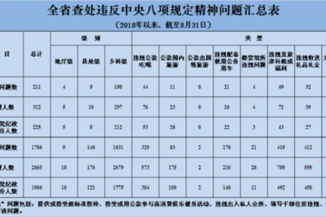 江苏8月查处违反中央八项规定精神问题211起