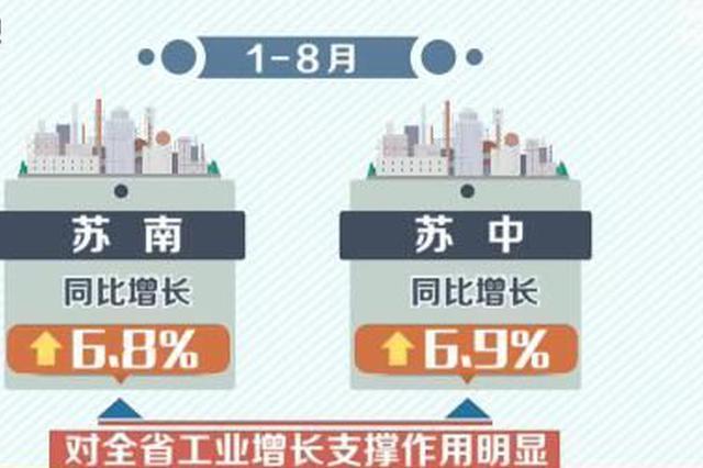 前8月江苏工业经济运行平稳
