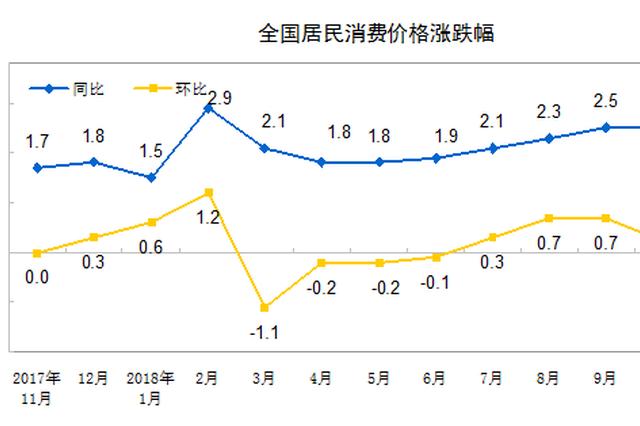 国家统计局:今年11月份居民消费价格同比上涨2.2%