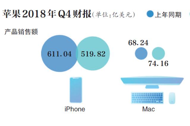 大中华区营收下滑27% 库克称iPhone考虑降价
