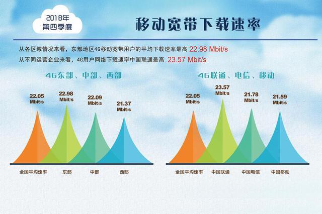 我国固定宽带下载速率年提升47.6% 沪京苏分列前三