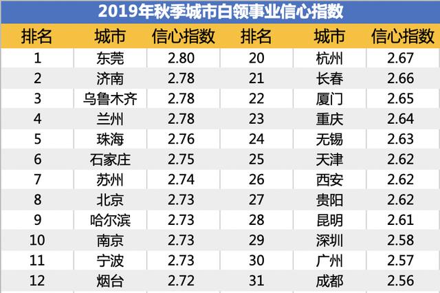 2019秋季无锡白领事业信心指数2.63,低于去年同期