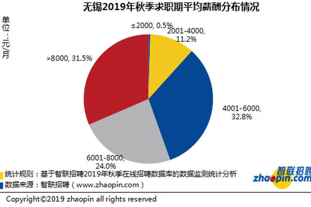 智联招聘发布2019年秋季无锡雇主需求与白领人才供给报告