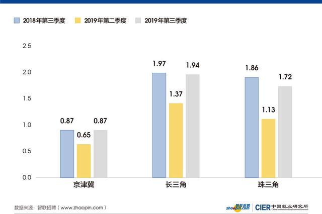 就业市场低位运行 预计四季度CIER指数周期成分企稳