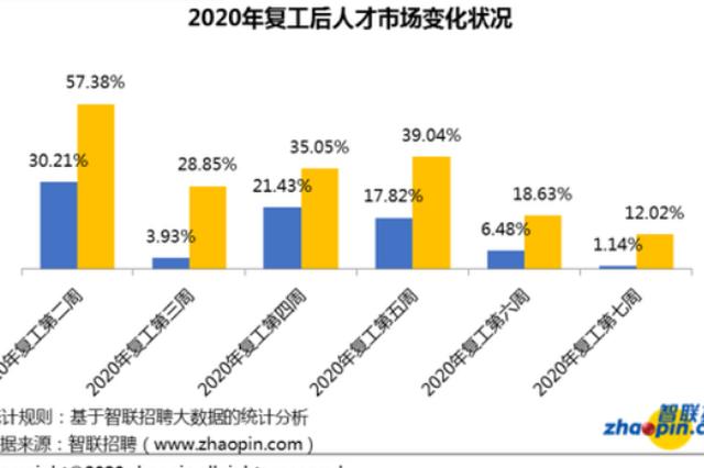 智联招聘春季求职竞争周报(3.16-3.20)