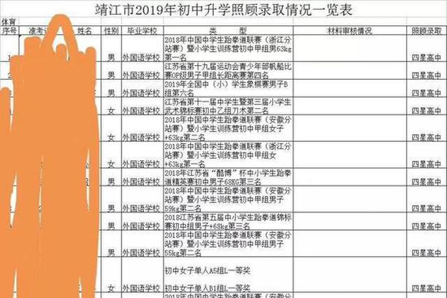 江苏靖江中考照顾名单后续:5学生材料造假 教育系统3人获刑