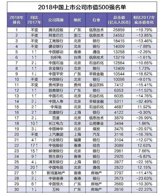 交行位列中国上市公司市值500强第16名