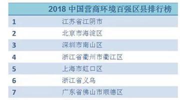 江阴登中国营商环境百强区县榜首