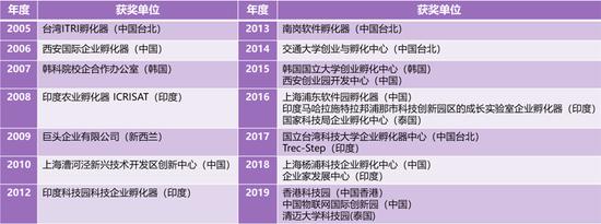 """(图:AABI历届获""""最佳孵化器奖""""单位)"""