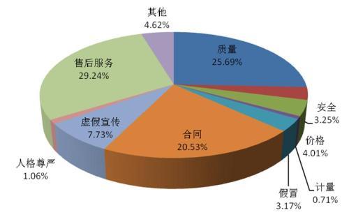 中消协:预付费卡捆绑金融信贷成2018年投诉热点