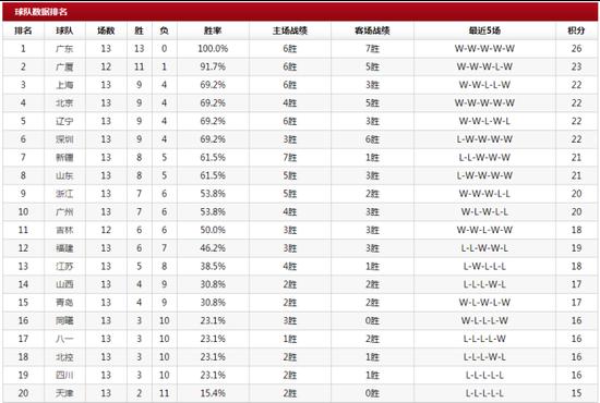 CBA一周积分榜: 新疆队连失客场跌至第7名
