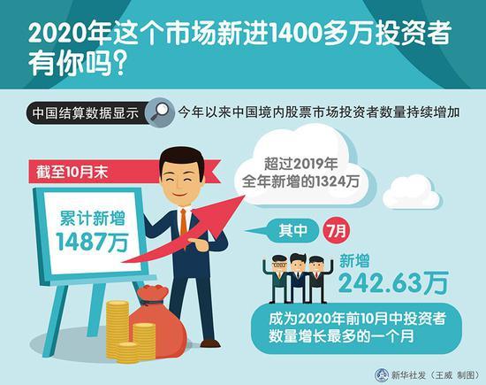 今年这个市场新进1400多万投资者,有你吗?