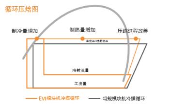 图4.喷气增焓的工作原理