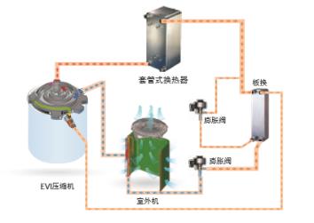 图3.喷气增焓制冷剂循环图