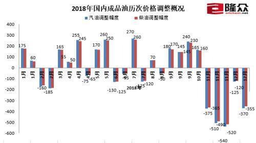 2018年国内成品油历次价格调整概况。来源:隆众资讯