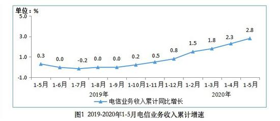 工信部:1-5月电信业务收入5741亿元 大数据等新兴业务快速发