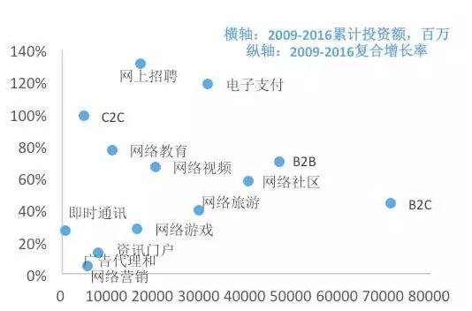 图6.互联网各行业的累计投资额分布