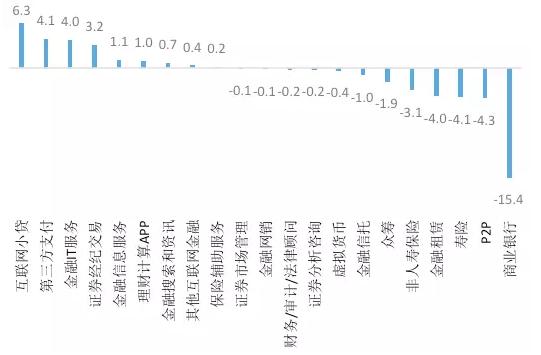 图15.金融各行业 2016年与2009年投资占比的差额