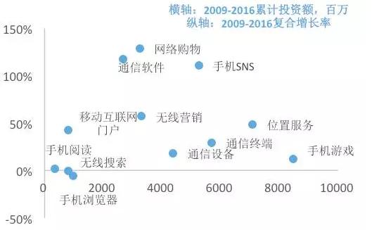 图8. 电信及增值服务各行业的累计投资额分布(百万)