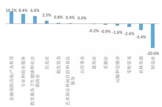 图1 美国2015-1947年各行业占GDP比重变化