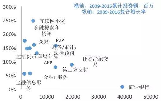 图14. 金融各行业的累计投资额分布