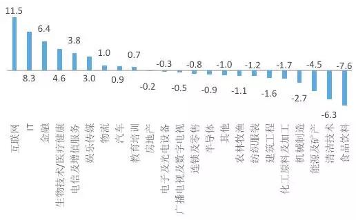 图5.2016年投资额占比相对于2009年的变化(%)