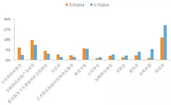 图3 2014年中美各行业占比差额资料来源:Wind,国泰君安证券研究